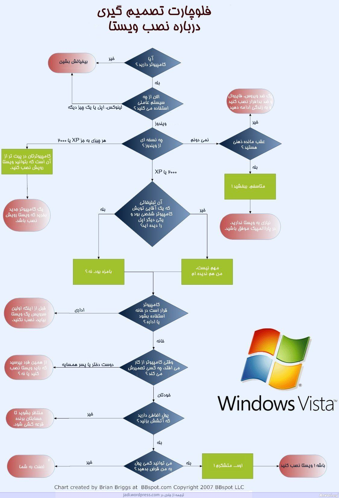 Installing Windows Vista - Installing Windows Vista