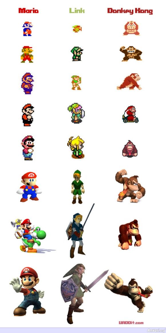 Evolution of Nintendo Characters - Games